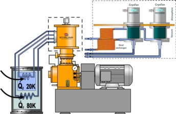 Stirling Process Cryogenerator